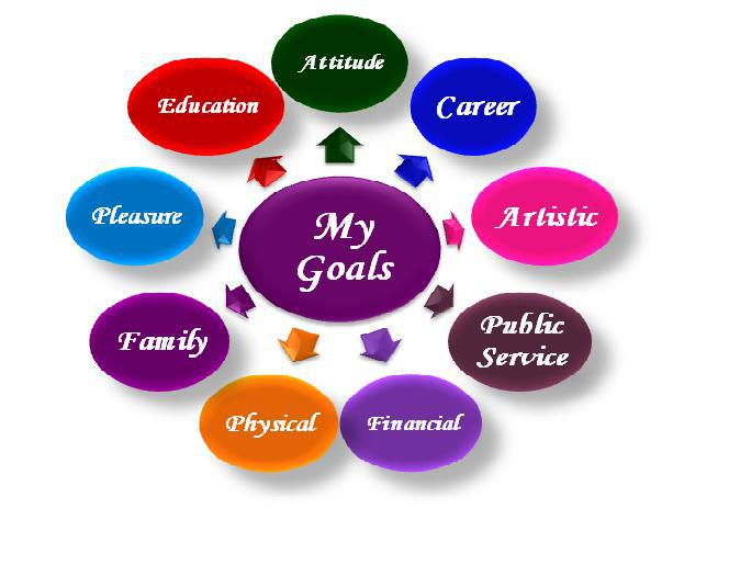 goal setting Look at each goal and evaluate it read more quote of the day more quotes find us on facebook popular categories how to fulfill your 2017 new year's.
